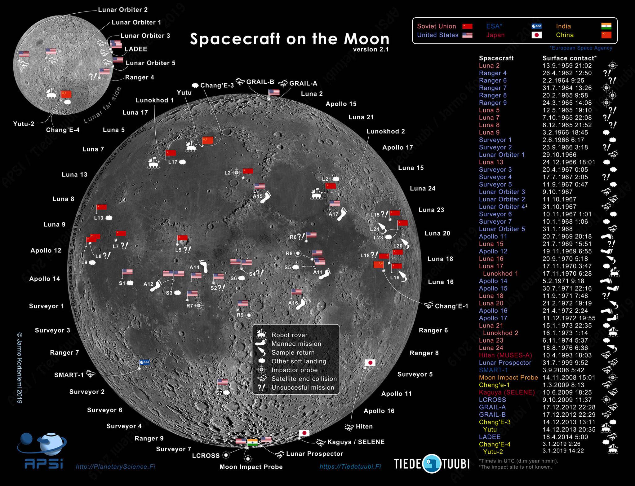 http://planetaryscience.fi/wp-content/uploads/2019/01/hard-and-soft-landings_2048wm.jpg